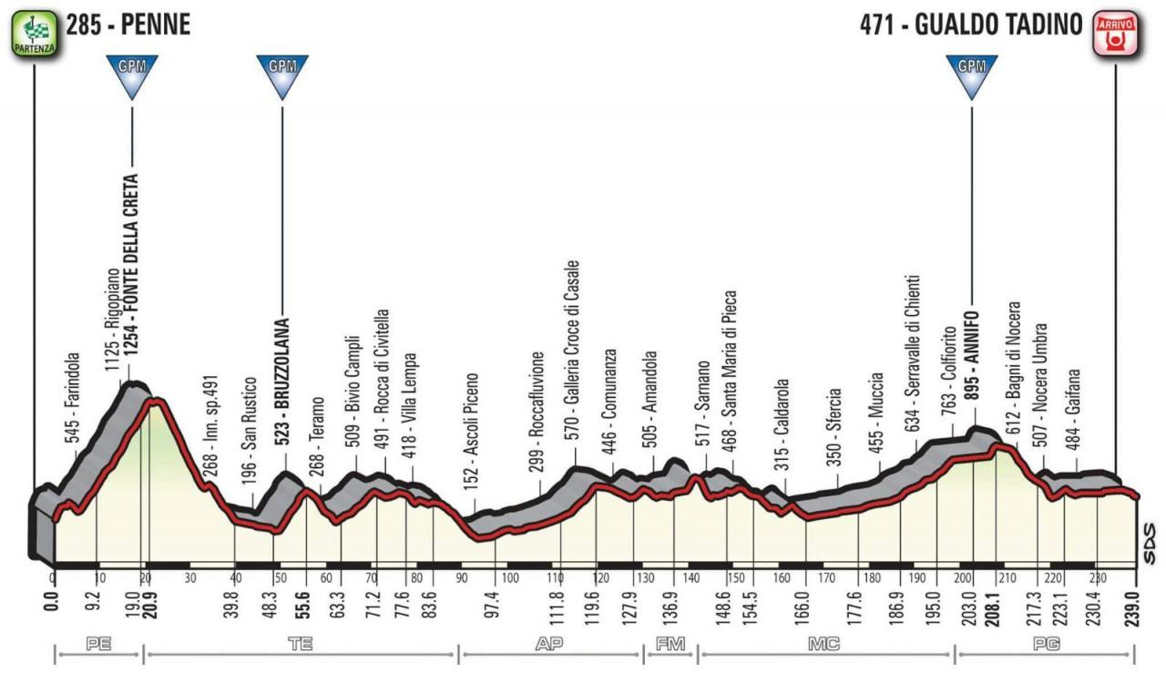 Giro d'Italia 2018, confermata la presenza al via di Chris Froome!