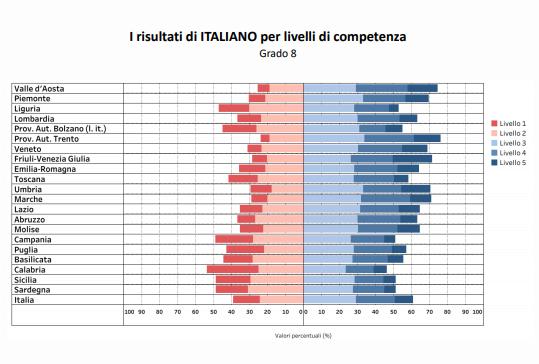 Italiano-grado-8