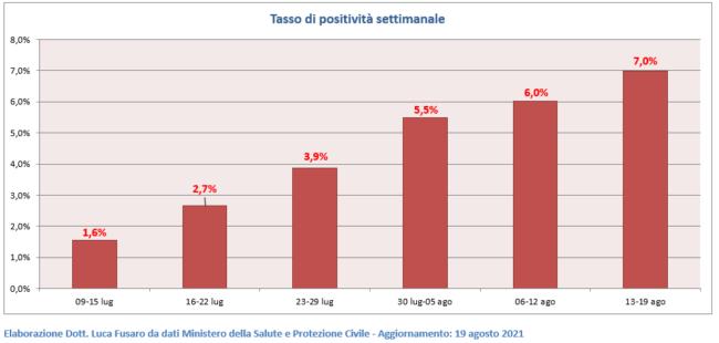 05-Tasso-di-positivita-settimanale-650x310
