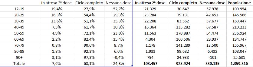 Dati-vaccini-19-agosto-ore-21-e-10
