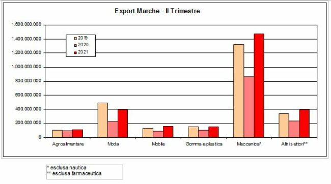 export_marche2-650x362